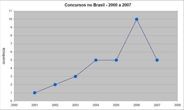 grafico-concursosbrasil-2000-20007