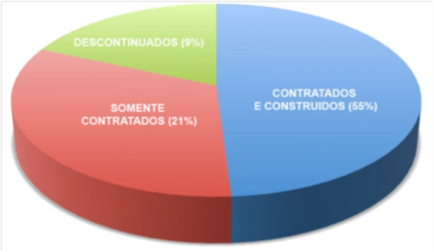 figura 3 - gráfico comparativo - mg