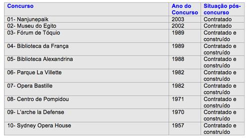 tabela1 - concursos internacionais