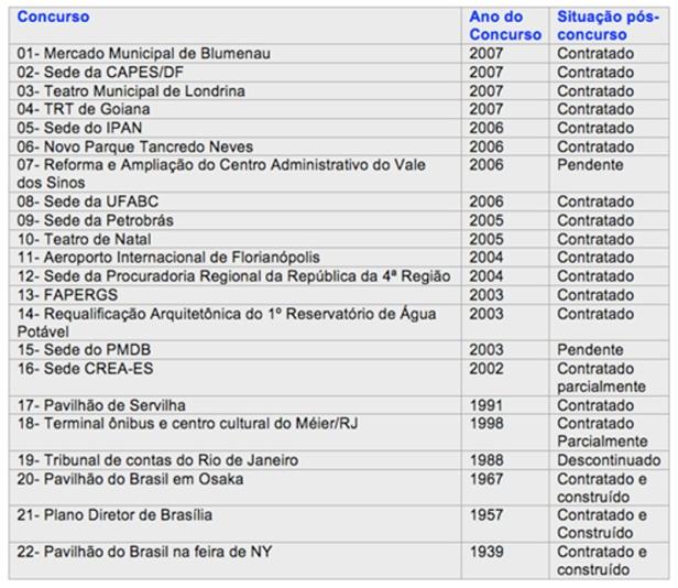 tabela 2 - concursos nacionais