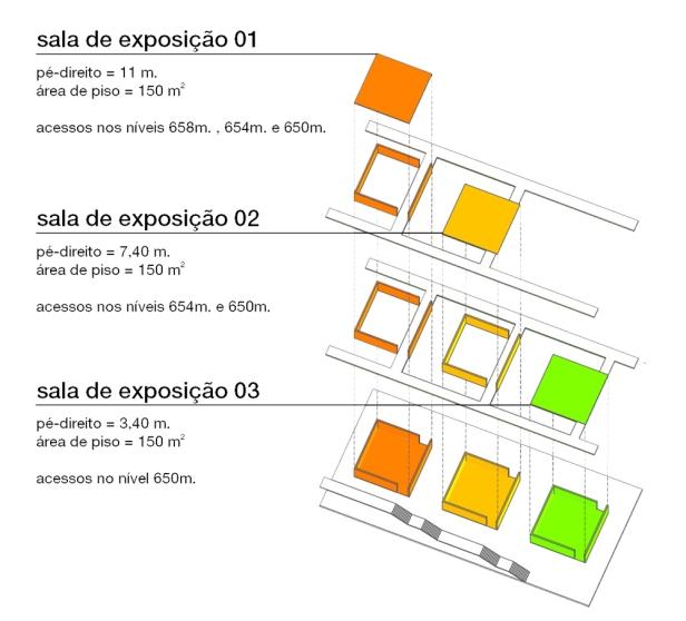 Diagrama dos espaços expositivos