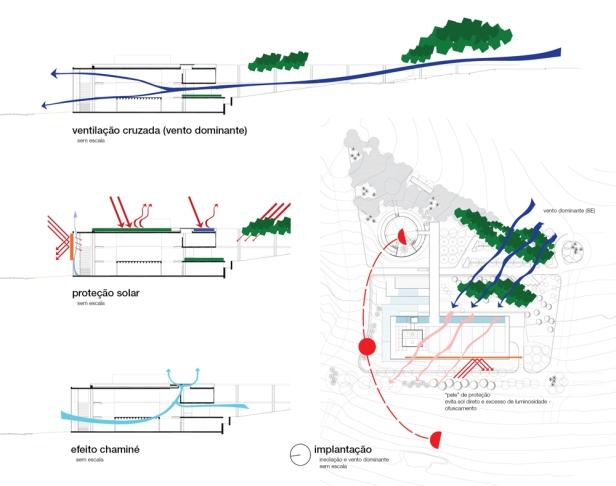 Diagramas de conforto ambiental