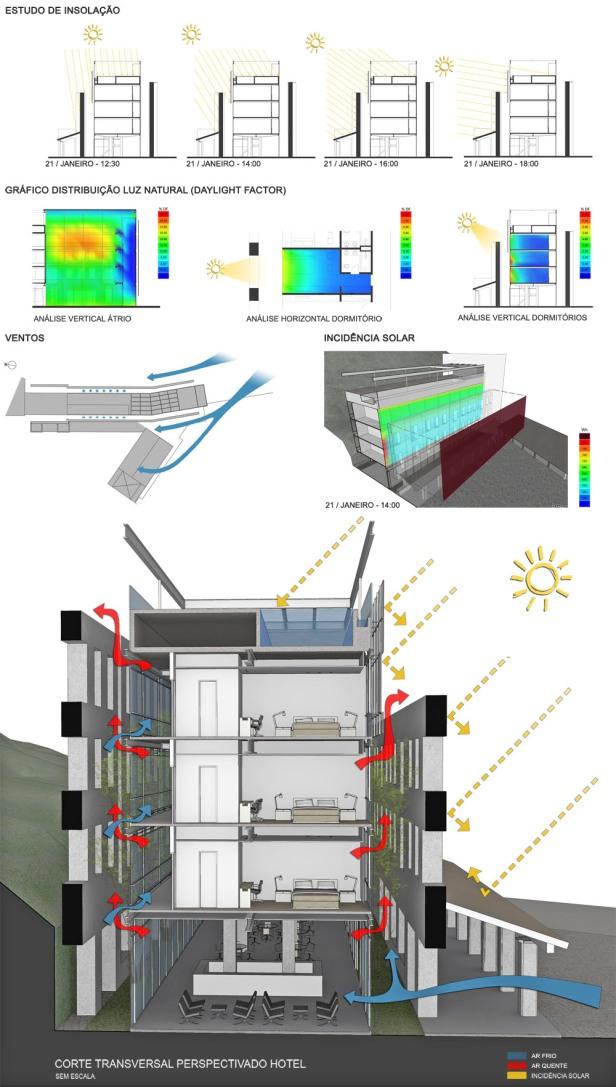 Análise de conforto ambiental / Corte transversal perspectivado do Hotel