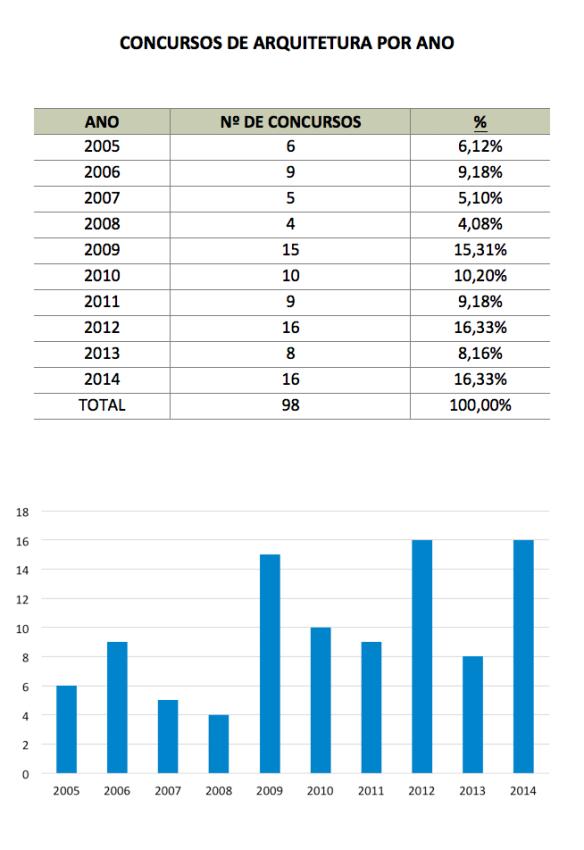 Figura 03 - Concursos por ano
