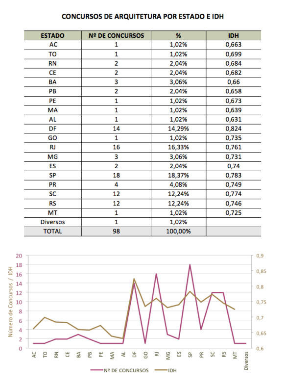 Figura 07 - Concursos por estado e IDH