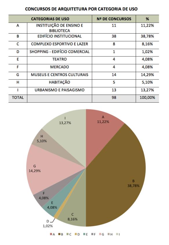 Figura 08 - Concursos por categoria de uso