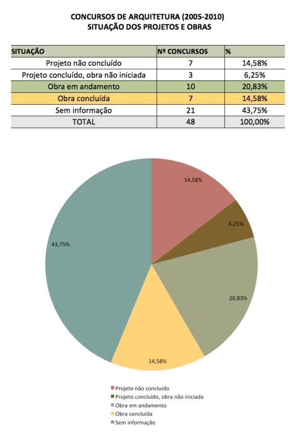 Figura 13 - Concursos por situação do projeto e obra