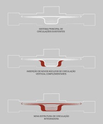 Concurso para o Restauro e Modernização do Museu Paulista em São Paulo - Terceiro Lugar - Imagem 11 - Diagrama de Circulação Integradora